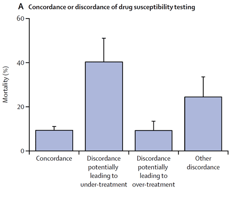 Mortality according to drug resistance, concordance or discordance of drug susceptibility test results, and treatment adequacy