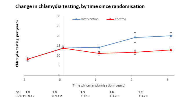 Change in chlamydia testing, by time since randomisation